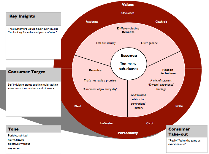 Exhibit A: the woolly brand diagram.